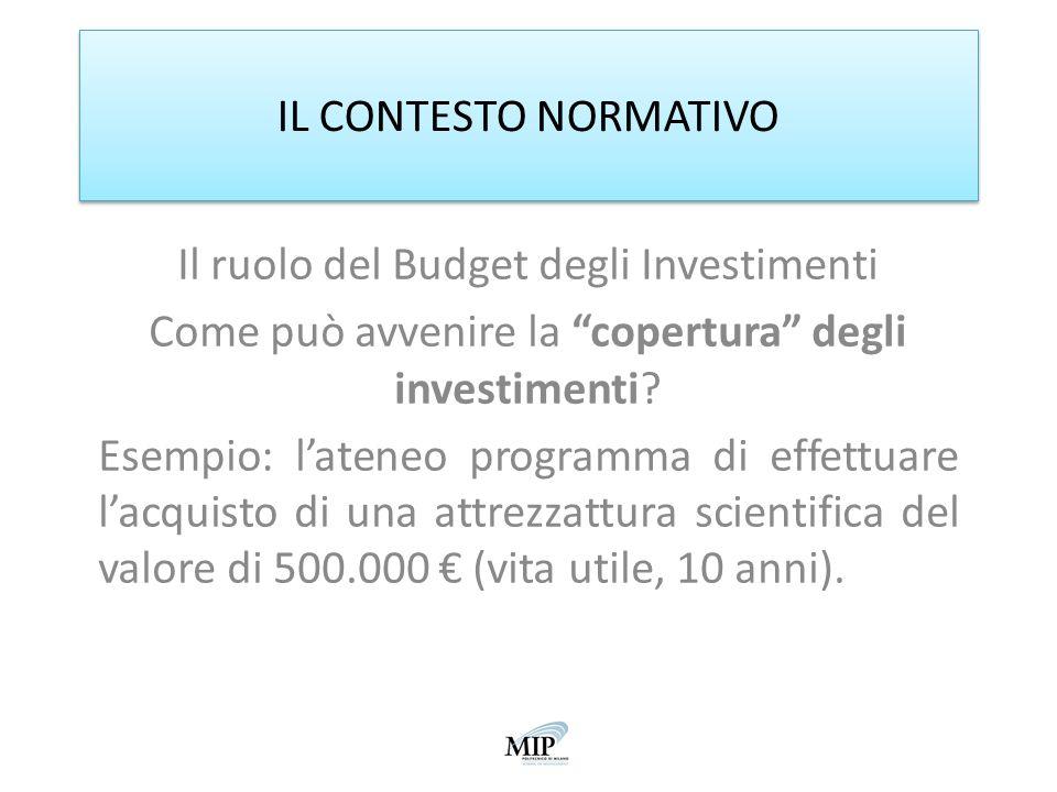 IL CONTESTO NORMATIVO Il ruolo del Budget degli Investimenti Come può avvenire la copertura degli investimenti? Esempio: lateneo programma di effettua