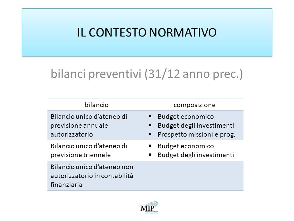 IL CONTESTO NORMATIVO bilanci preventivi (31/12 anno prec.) bilanciocomposizione Bilancio unico dateneo di previsione annuale autorizzatorio Budget ec