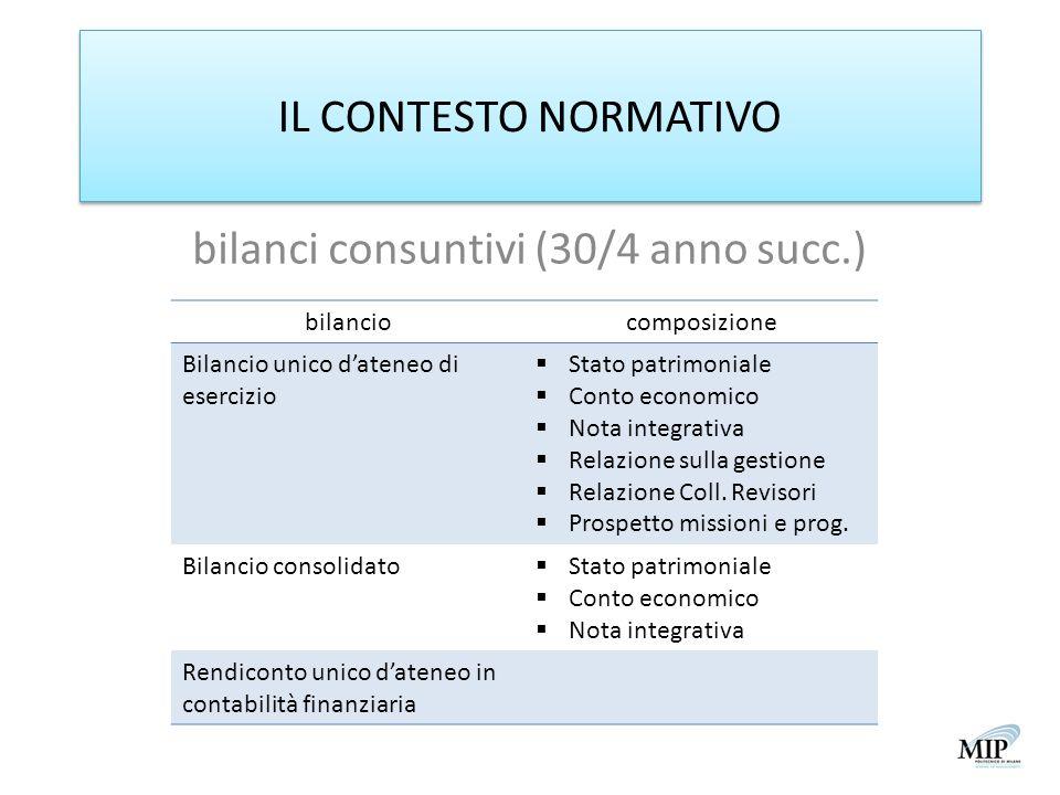 IL CONTESTO NORMATIVO bilanci consuntivi (30/4 anno succ.) bilanciocomposizione Bilancio unico dateneo di esercizio Stato patrimoniale Conto economico