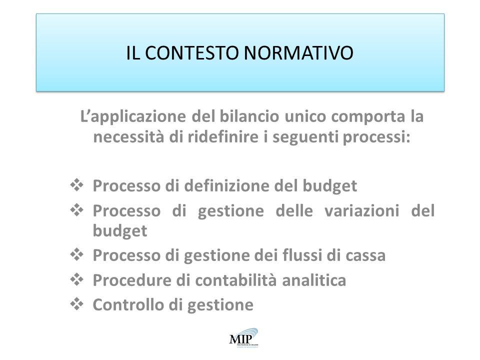 IL CONTESTO NORMATIVO Lapplicazione del bilancio unico comporta la necessità di ridefinire i seguenti processi: Processo di definizione del budget Pro