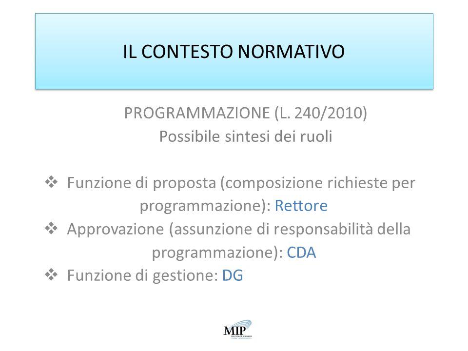 IL CONTESTO NORMATIVO PROGRAMMAZIONE (L. 240/2010) Possibile sintesi dei ruoli Funzione di proposta (composizione richieste per programmazione): Retto