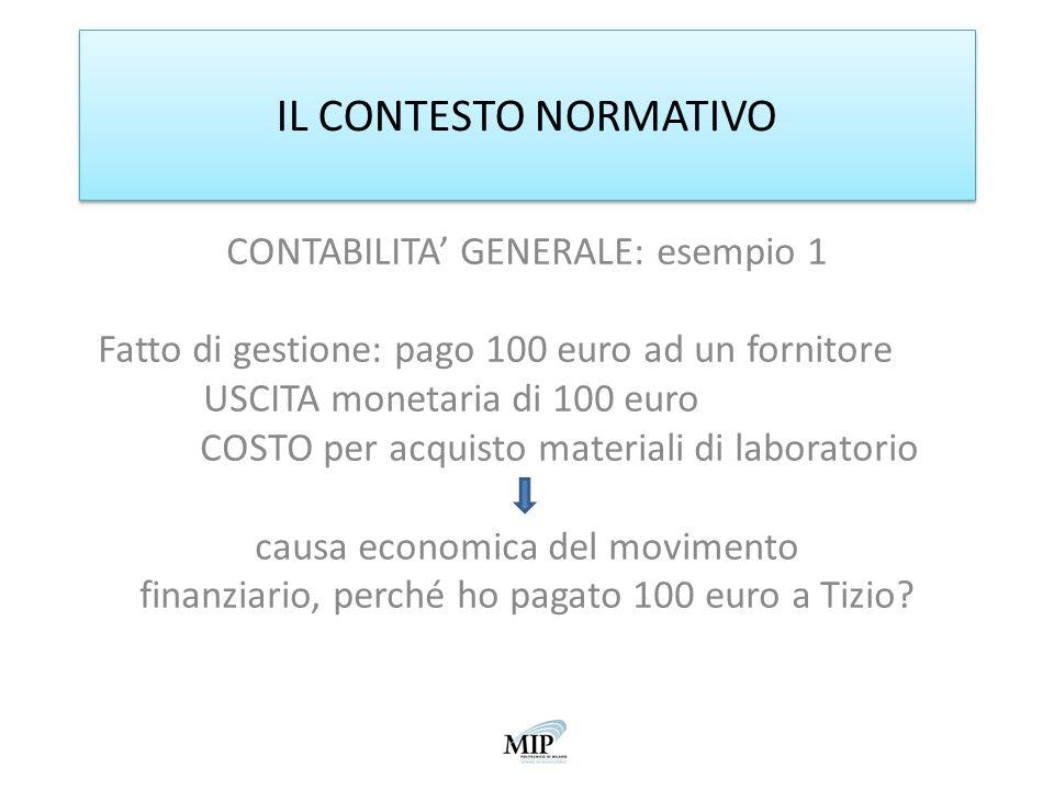 IL CONTESTO NORMATIVO CONTABILITA GENERALE: esempio 1 Fatto di gestione: pago 100 euro ad un fornitore USCITA monetaria di 100 euro COSTO per acquisto