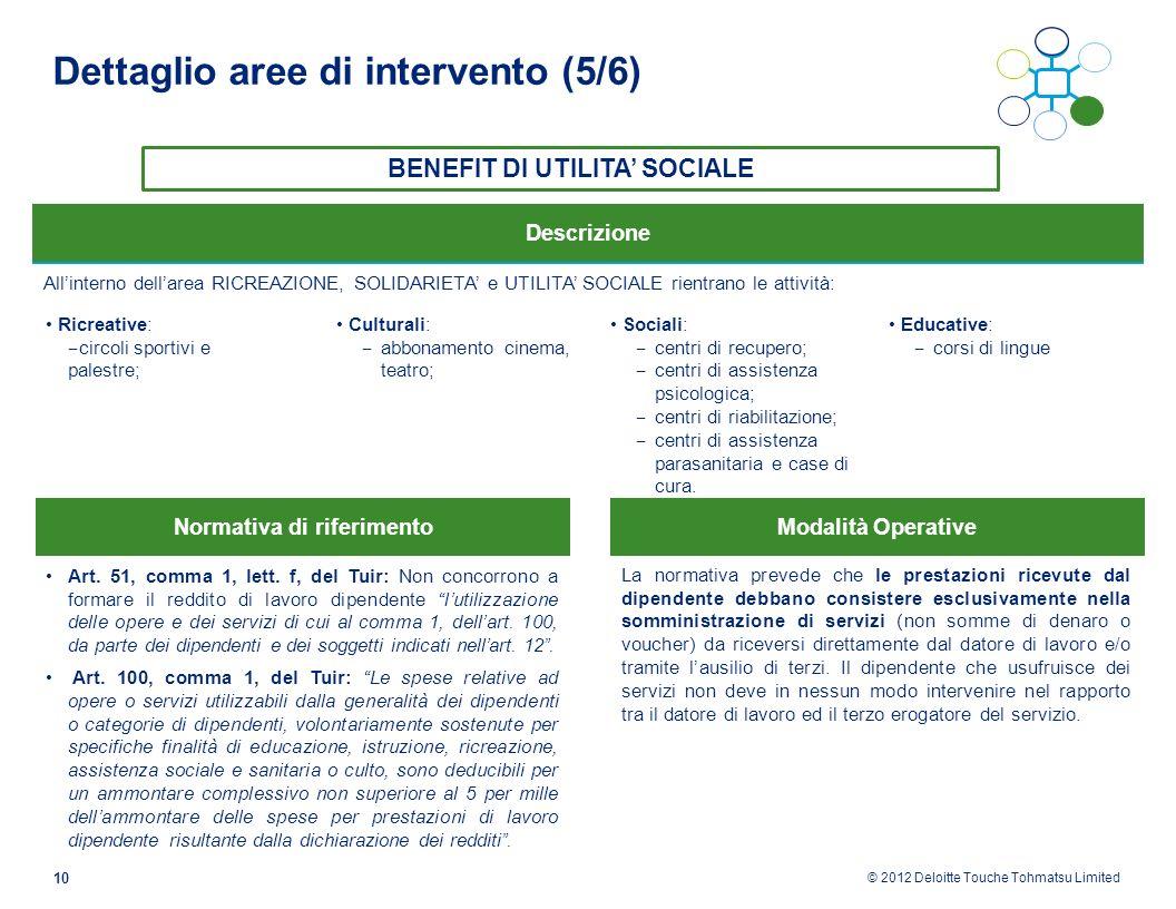 © 2012 Deloitte Touche Tohmatsu Limited 10 Dettaglio aree di intervento (5/6) Allinterno dellarea RICREAZIONE, SOLIDARIETA e UTILITA SOCIALE rientrano