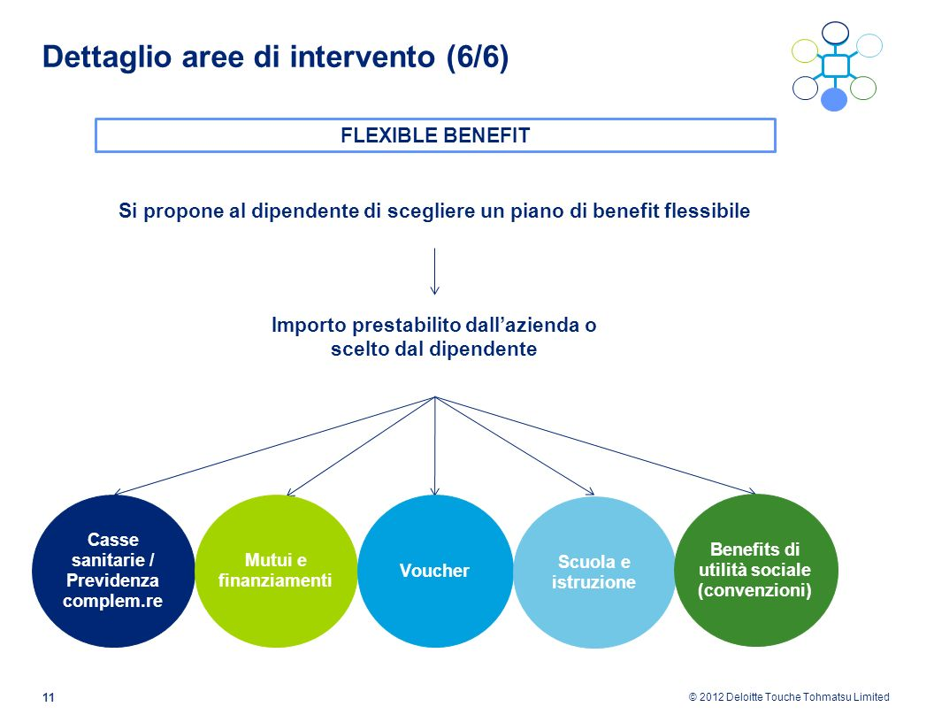 © 2012 Deloitte Touche Tohmatsu Limited 11 Dettaglio aree di intervento (6/6) Si propone al dipendente di scegliere un piano di benefit flessibile FLE