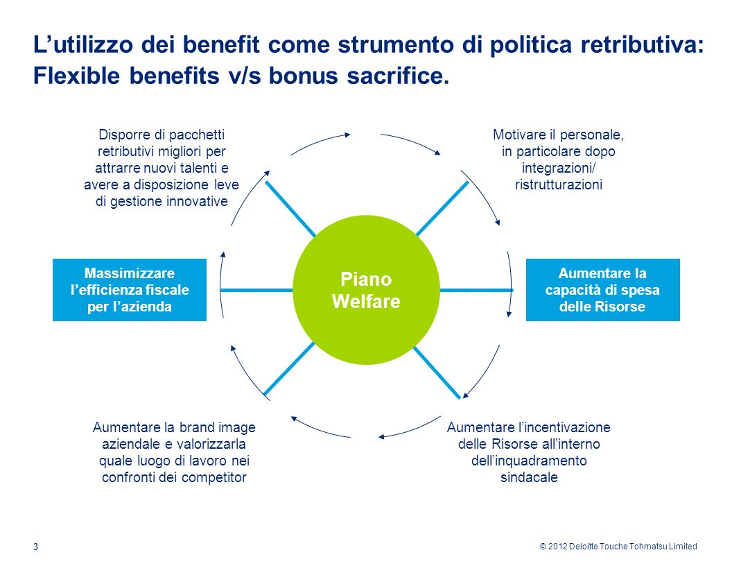 © 2012 Deloitte Touche Tohmatsu Limited 3 Lutilizzo dei benefit come strumento di politica retributiva: Flexible benefits v/s bonus sacrifice. Motivar