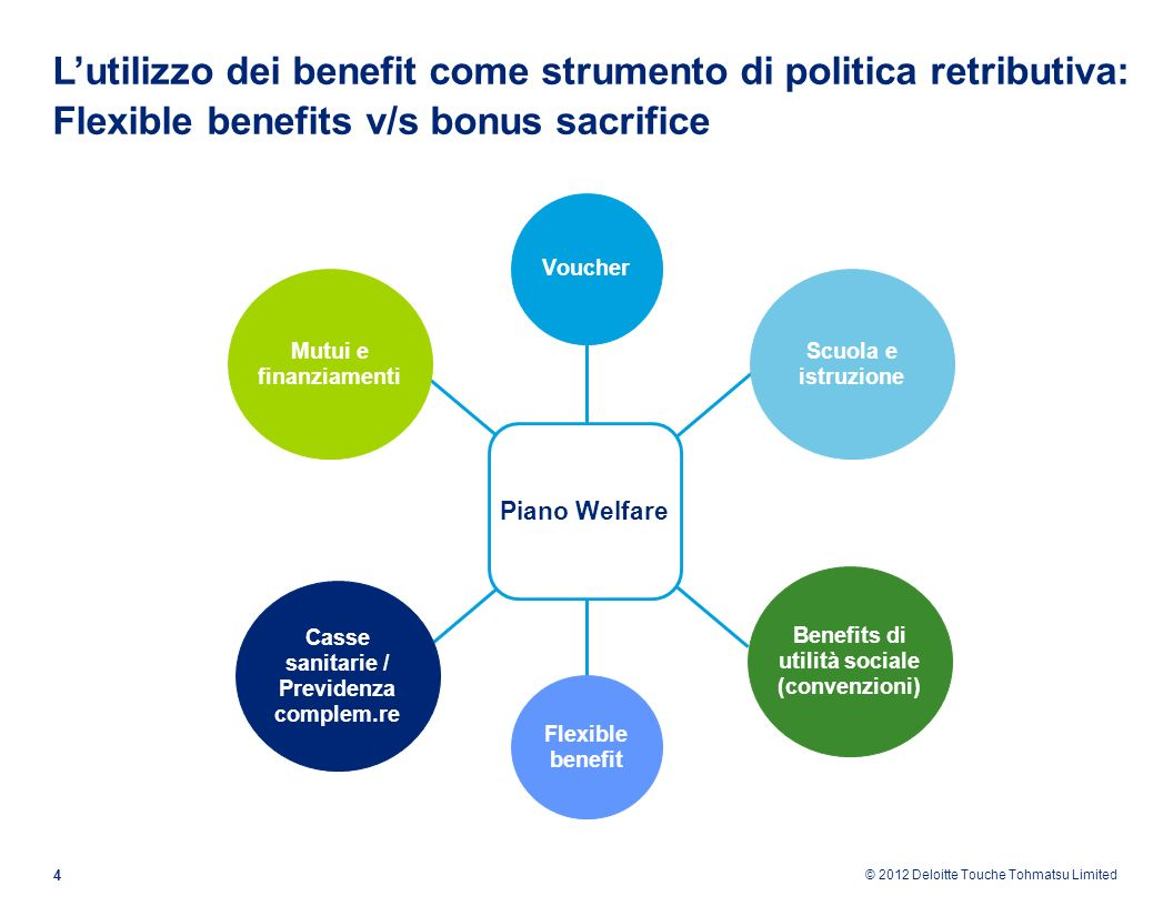 © 2012 Deloitte Touche Tohmatsu Limited 4 Lutilizzo dei benefit come strumento di politica retributiva: Flexible benefits v/s bonus sacrifice Mutui e
