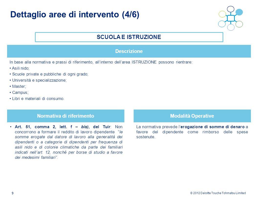 © 2012 Deloitte Touche Tohmatsu Limited 9 Dettaglio aree di intervento (4/6) SCUOLA E ISTRUZIONE Art. 51, comma 2, lett. f – bis), del Tuir: Non conco