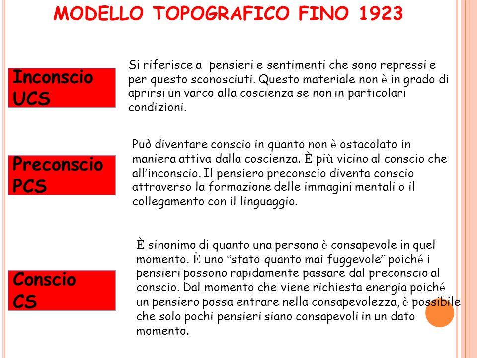MODELLO TOPOGRAFICO FINO 1923 Inconscio UCS Preconscio PCS Conscio CS Si riferisce a pensieri e sentimenti che sono repressi e per questo sconosciuti.