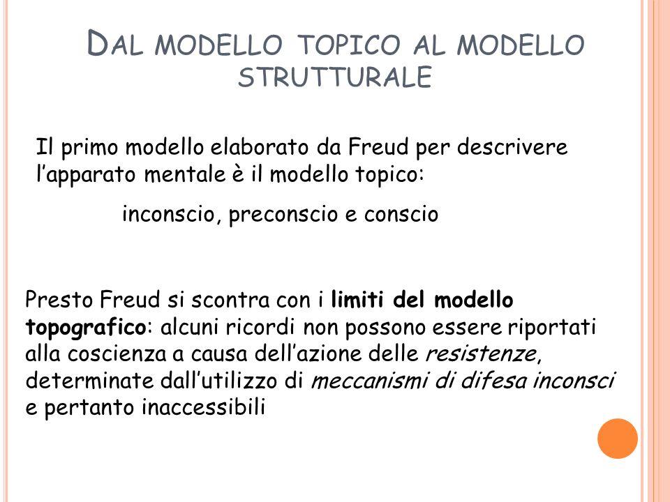D AL MODELLO TOPICO AL MODELLO STRUTTURALE Il primo modello elaborato da Freud per descrivere lapparato mentale è il modello topico: inconscio, precon