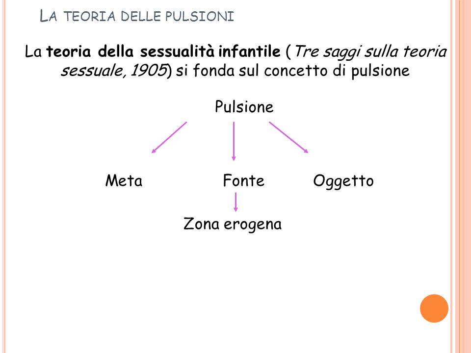 L A TEORIA DELLE PULSIONI La teoria della sessualità infantile (Tre saggi sulla teoria sessuale, 1905) si fonda sul concetto di pulsione Pulsione Font