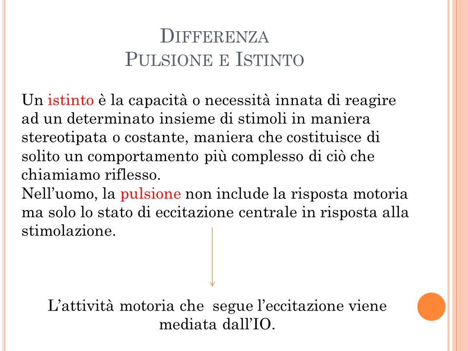 D IFFERENZA P ULSIONE E I STINTO Un istinto è la capacità o necessità innata di reagire ad un determinato insieme di stimoli in maniera stereotipata o