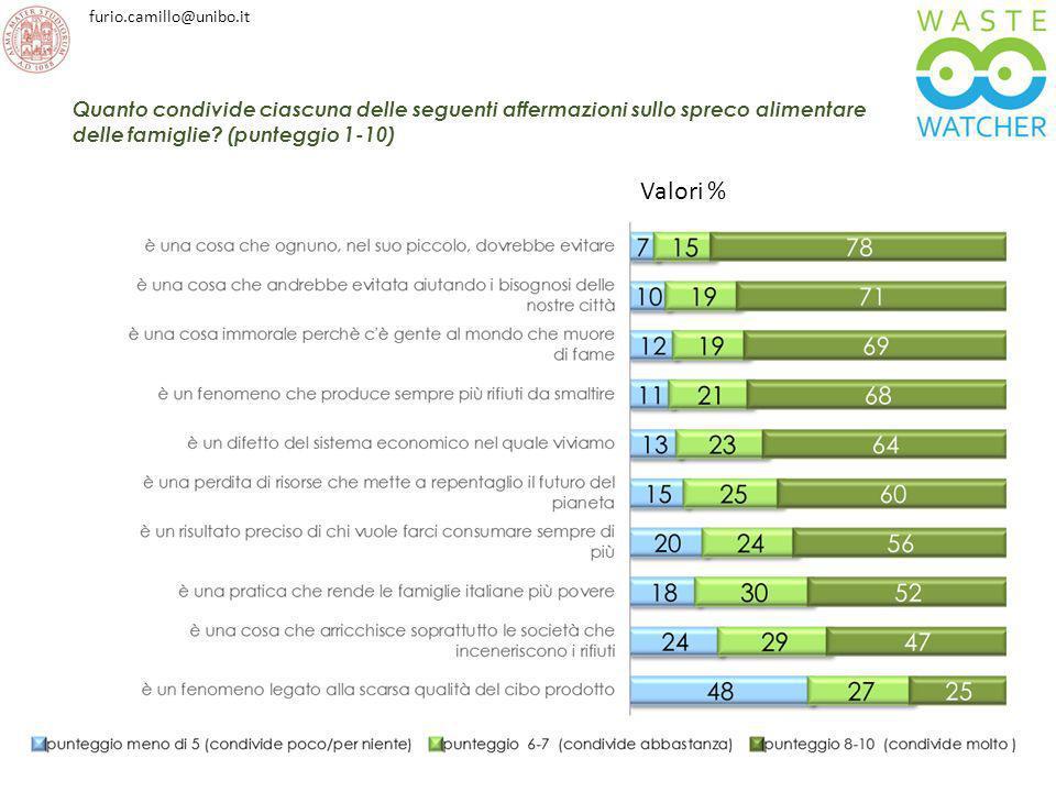 furio.camillo@unibo.it Valori % Quanto condivide ciascuna delle seguenti affermazioni sullo spreco alimentare delle famiglie? (punteggio 1-10)