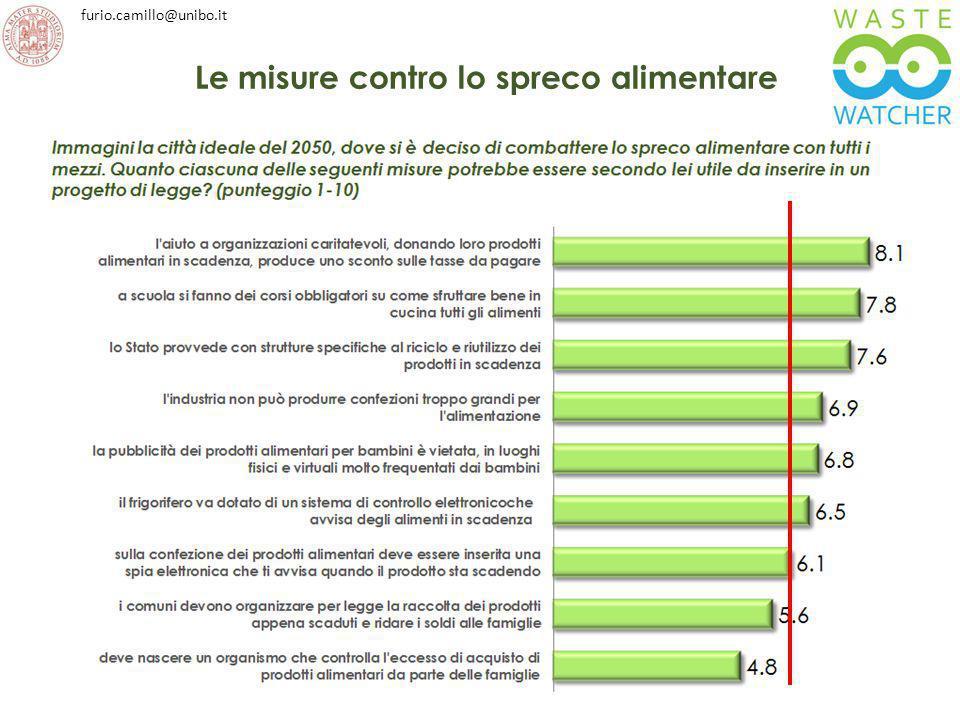 furio.camillo@unibo.it Le misure contro lo spreco alimentare