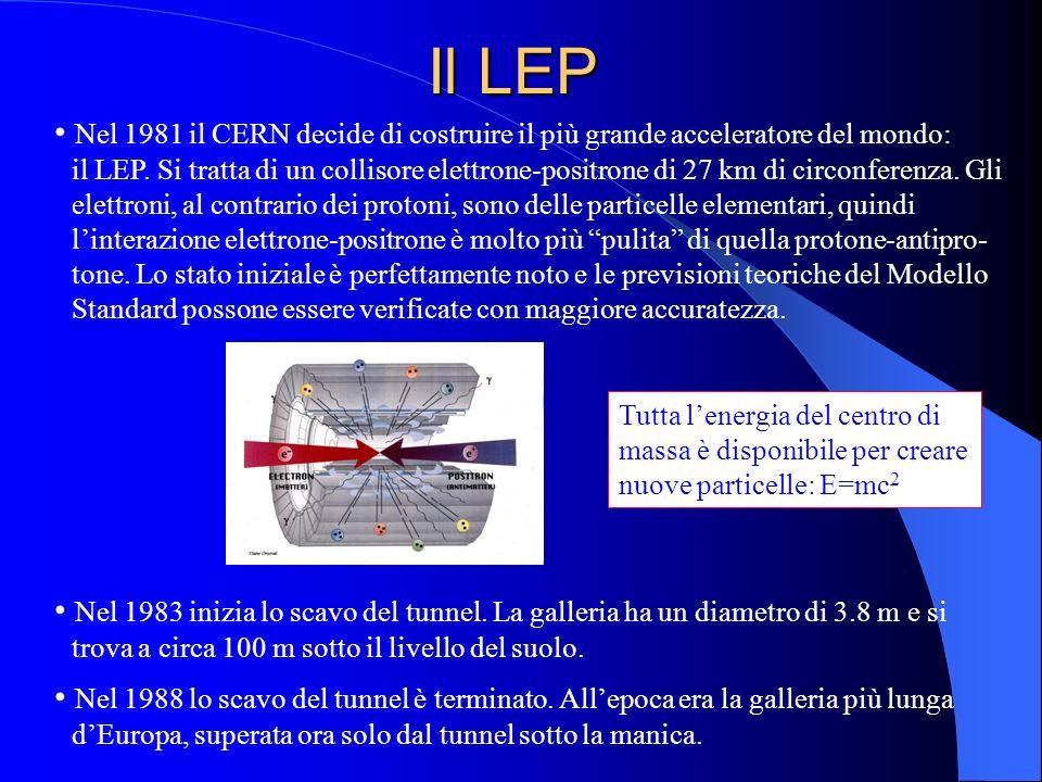 Il LEP Nel 1981 il CERN decide di costruire il più grande acceleratore del mondo: il LEP. Si tratta di un collisore elettrone-positrone di 27 km di ci