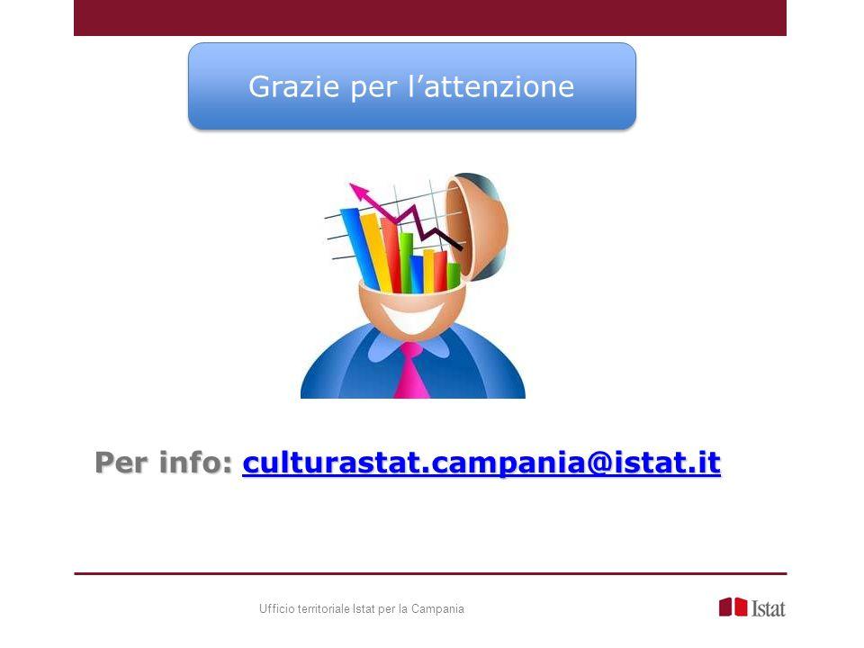 Grazie per lattenzione Per info: culturastat.campania@istat.it culturastat.campania@istat.it Ufficio territoriale Istat per la Campania
