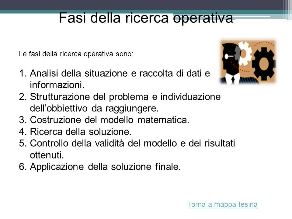 Fasi della ricerca operativa Le fasi della ricerca operativa sono: 1.Analisi della situazione e raccolta di dati e informazioni. 2.Strutturazione del