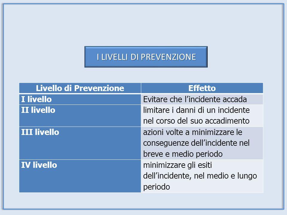 Livello di PrevenzioneEffetto I livelloEvitare che lincidente accada II livello limitare i danni di un incidente nel corso del suo accadimento III liv