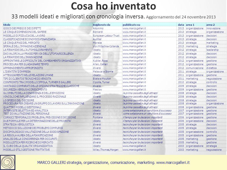 Cosa ho inventato 3Marco Galleri 26 maggio 2012 33 modelli ideati e migliorati con cronologia inversa.