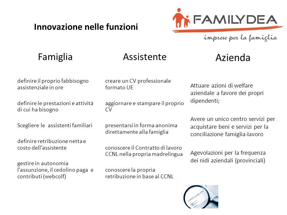 Innovazione nelle funzioni Famiglia definire il proprio fabbisogno assistenziale in ore definire le prestazioni e attività di cui ha bisogno Scegliere