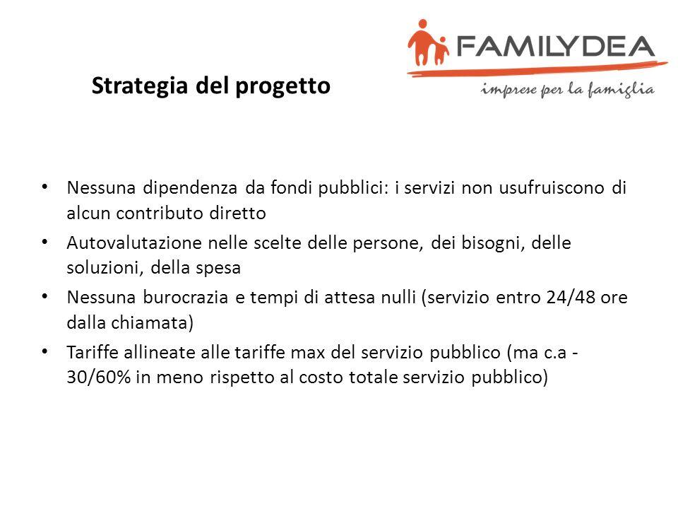 Strategia del progetto Nessuna dipendenza da fondi pubblici: i servizi non usufruiscono di alcun contributo diretto Autovalutazione nelle scelte delle