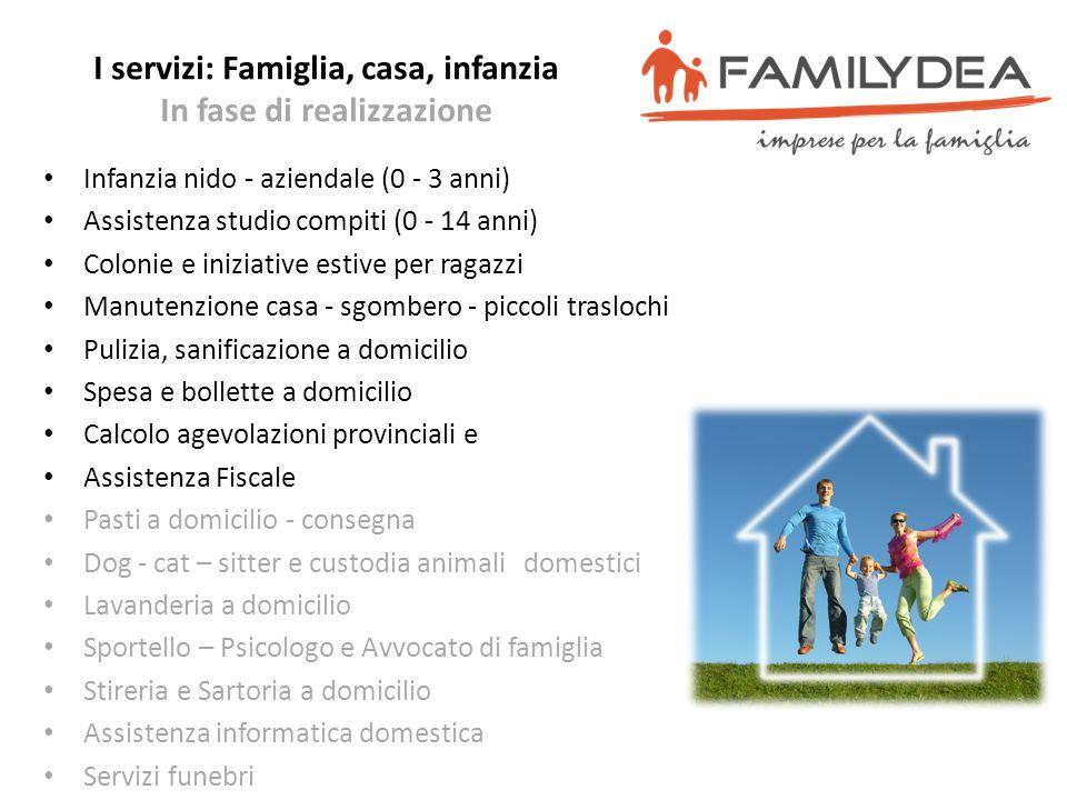 I servizi: Famiglia, casa, infanzia In fase di realizzazione Infanzia nido - aziendale (0 - 3 anni) Assistenza studio compiti (0 - 14 anni) Colonie e