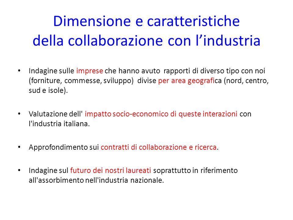 Dimensione e caratteristiche della collaborazione con lindustria Indagine sulle imprese che hanno avuto rapporti di diverso tipo con noi (forniture, c