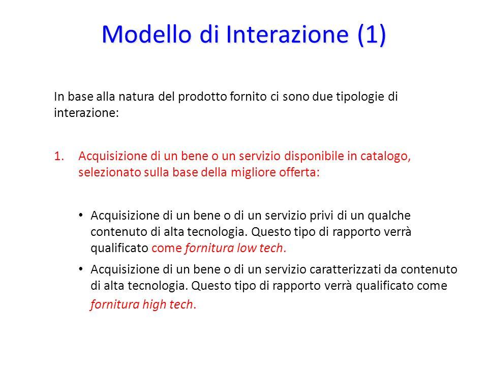 Modello di Interazione (1) In base alla natura del prodotto fornito ci sono due tipologie di interazione: 1.Acquisizione di un bene o un servizio disp