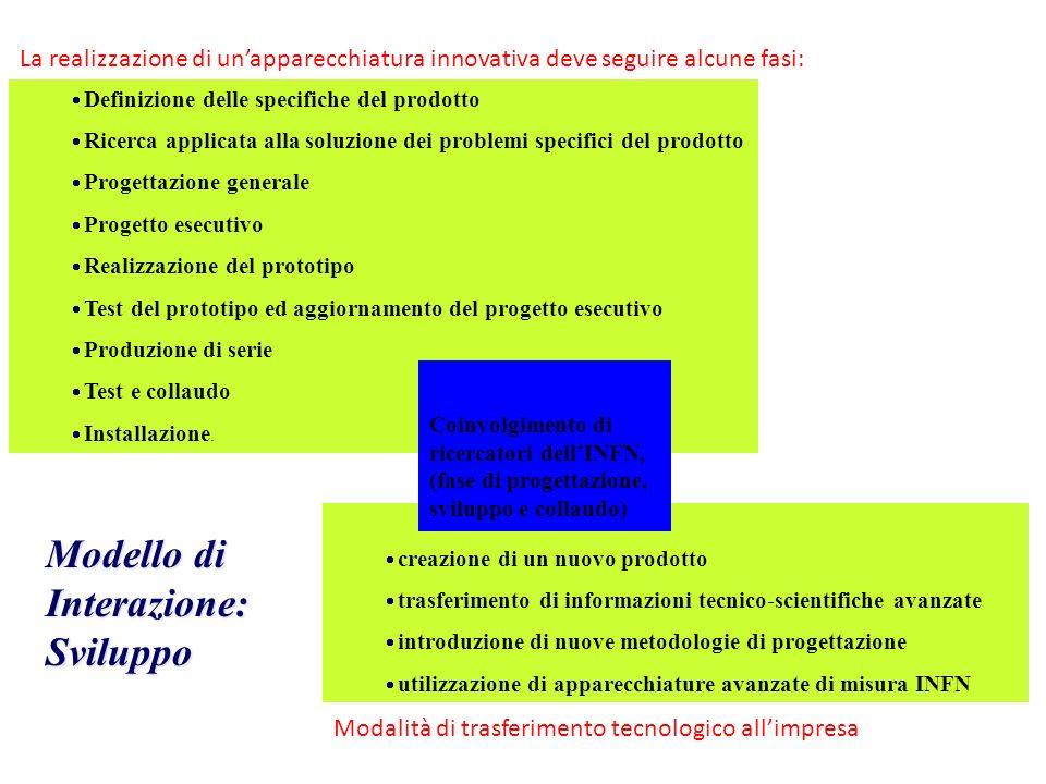 creazione di un nuovo prodotto trasferimento di informazioni tecnico-scientifiche avanzate introduzione di nuove metodologie di progettazione utilizza