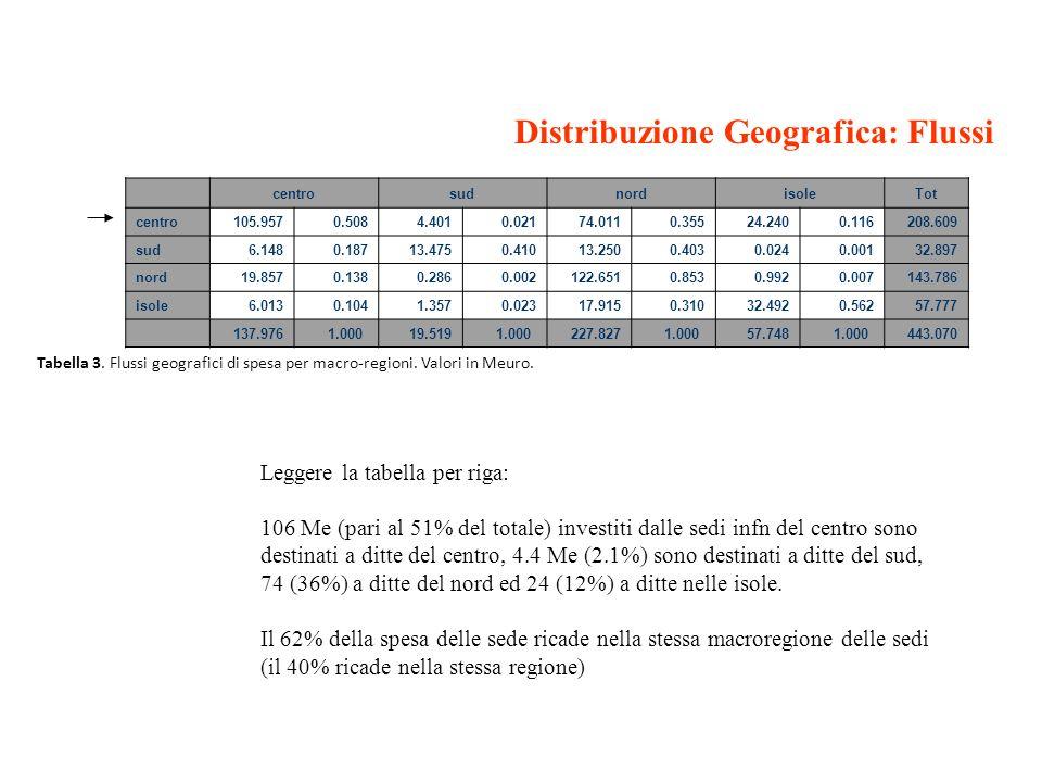 Distribuzione Geografica: Flussi Leggere la tabella per riga: 106 Me (pari al 51% del totale) investiti dalle sedi infn del centro sono destinati a di