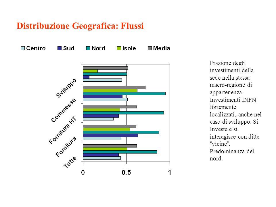 Distribuzione Geografica: Flussi Frazione degli investimenti della sede nella stessa macro-regione di appartenenza. Investimenti INFN fortemente local