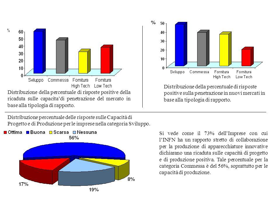 Distribuzione della percentuale di risposte positive della ricaduta sulle capacitadi penetrazione del mercato in base alla tipologia di rapporto. Dist