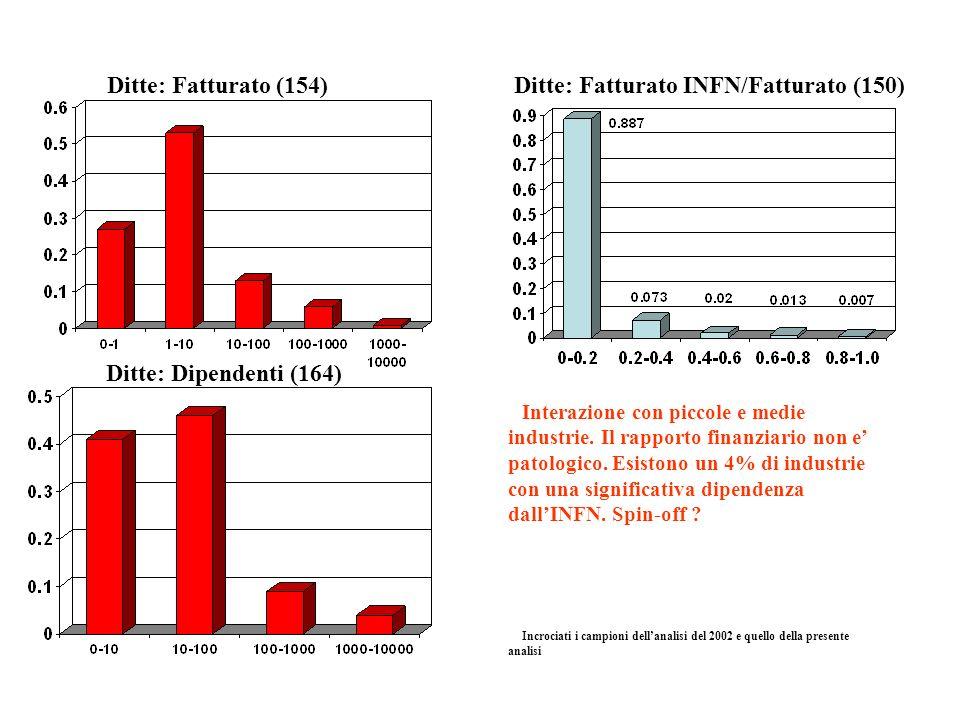 Ditte: Fatturato (154) Ditte: Dipendenti (164) Ditte: Fatturato INFN/Fatturato (150) Interazione con piccole e medie industrie. Il rapporto finanziari