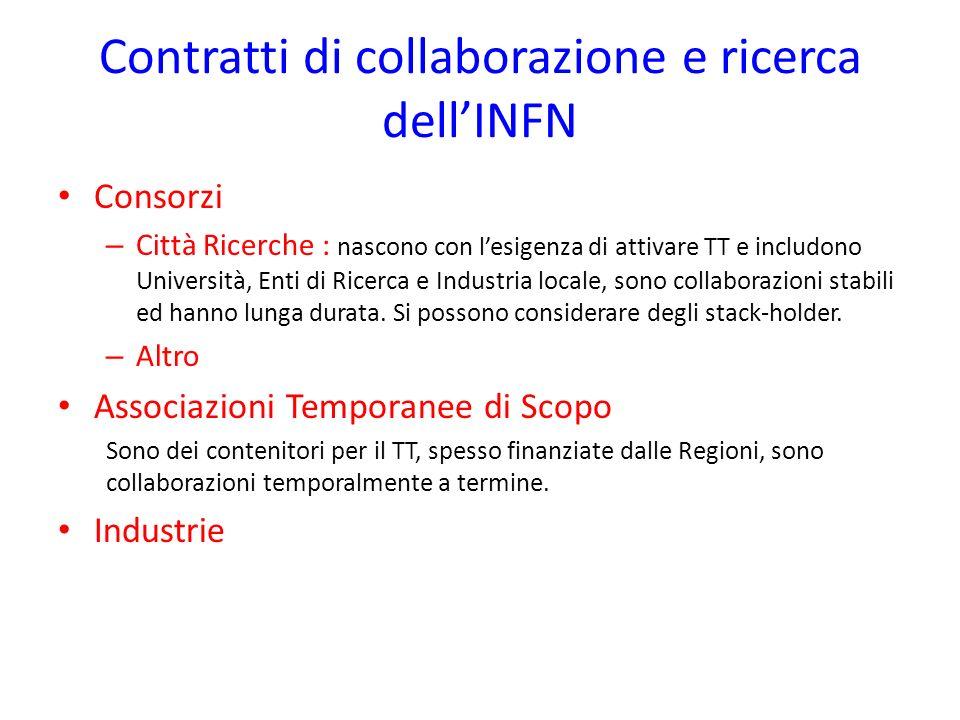 Contratti di collaborazione e ricerca dellINFN Consorzi – Città Ricerche : nascono con lesigenza di attivare TT e includono Università, Enti di Ricerc