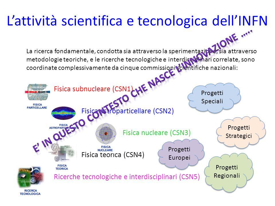 Lattività scientifica e tecnologica dellINFN La ricerca fondamentale, condotta sia attraverso la sperimentazione, sia attraverso metodologie teoriche,