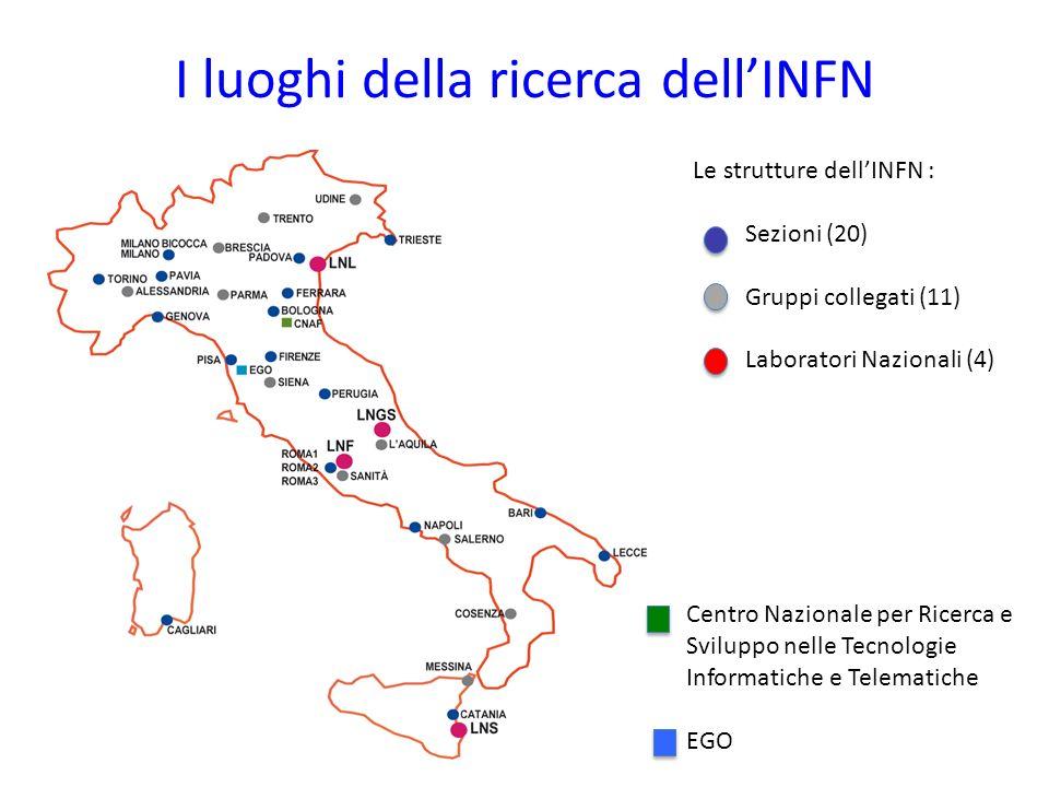 I luoghi della ricerca dellINFN Le strutture dellINFN : Sezioni (20) Gruppi collegati (11) Laboratori Nazionali (4) Centro Nazionale per Ricerca e Svi