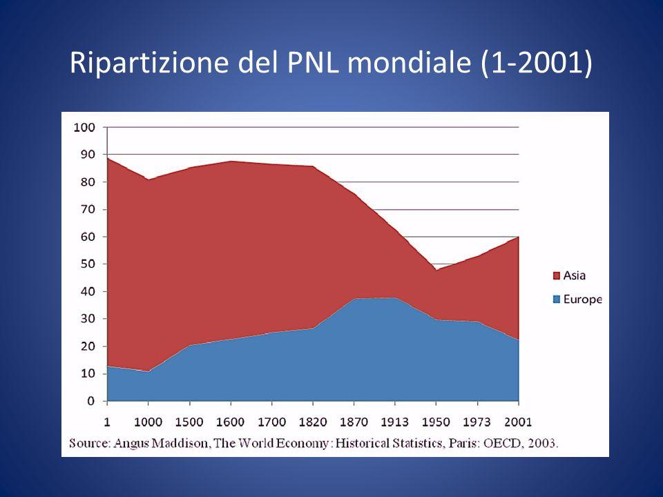 Ripartizione del PNL mondiale (1-2001)