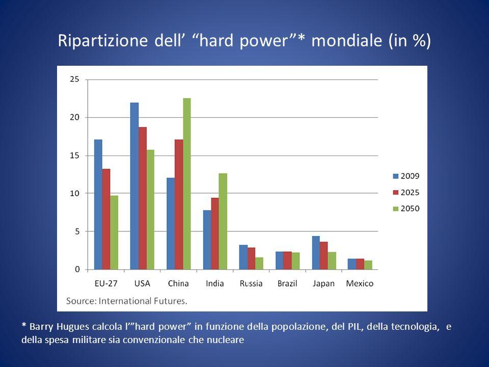 Ripartizione dell hard power* mondiale (in %) * Barry Hugues calcola lhard power in funzione della popolazione, del PIL, della tecnologia, e della spe