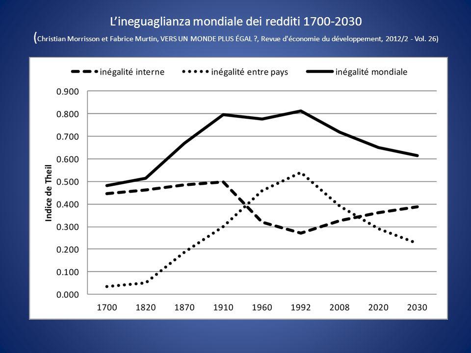 Lineguaglianza mondiale dei redditi 1700-2030 ( Christian Morrisson et Fabrice Murtin, VERS UN MONDE PLUS ÉGAL ?, Revue d'économie du développement, 2