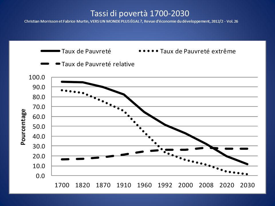 Tassi di povertà 1700-2030 Christian Morrisson et Fabrice Murtin, VERS UN MONDE PLUS ÉGAL ?, Revue d'économie du développement, 2012/2 - Vol. 26