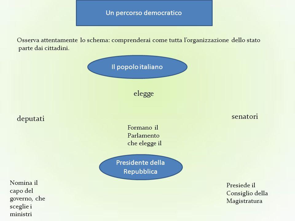 Un percorso democratico Osserva attentamente lo schema: comprenderai come tutta lorganizzazione dello stato parte dai cittadini.