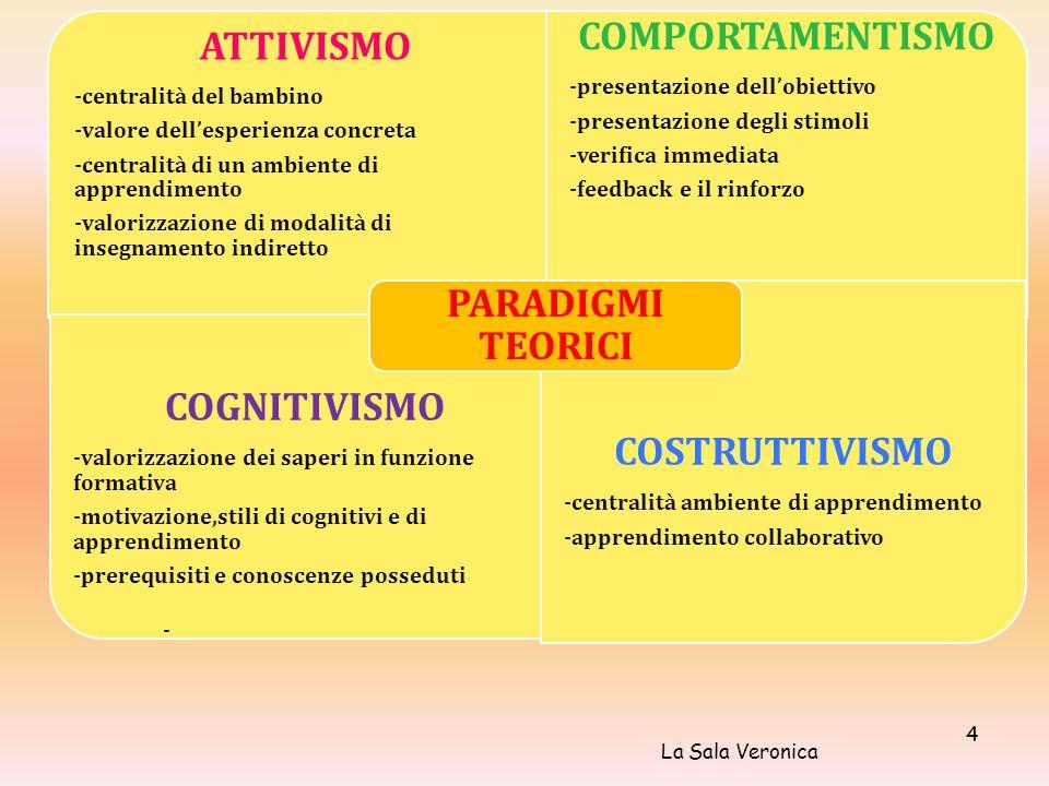 ATTIVISMO -centralità del bambino -valore dellesperienza concreta -centralità di un ambiente di apprendimento -valorizzazione di modalità di insegnamento indiretto COMPORTAMENTISMO -presentazione dellobiettivo -presentazione degli stimoli -verifica immediata -feedback e il rinforzo COGNITIVISMO -valorizzazione dei saperi in funzione formativa -motivazione,stili di cognitivi e di apprendimento -prerequisiti e conoscenze posseduti - COSTRUTTIVISMO -centralità ambiente di apprendimento -apprendimento collaborativo PARADIGMI TEORICI La Sala Veronica 4