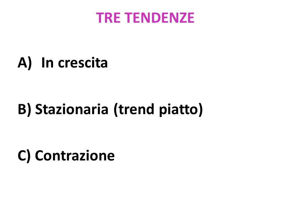TRE TENDENZE A)In crescita B) Stazionaria (trend piatto) C) Contrazione