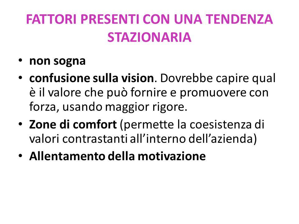 FATTORI PRESENTI CON UNA TENDENZA STAZIONARIA non sogna confusione sulla vision.