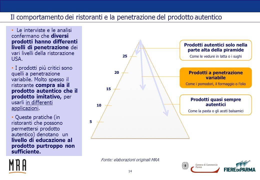 14 Il comportamento dei ristoranti e la penetrazione del prodotto autentico Fonte: elaborazioni originali MRA Le interviste e le analisi confermano ch