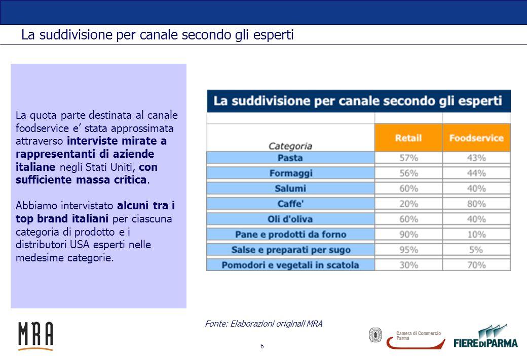 7 Il risultato: la stima del mercato foodservice per i prodotti autentici italiani Fonte: Elaborazioni originali MRA Il passaggio tra valori alla dogana e prezzi a ristoranti e stato compiuto considerando i seguenti margini a seconda della categoria di prodotto: pasta 25% importatore; 30% distributore; Formaggi: 15%-25%; Salumi: 15%-25%; Caffè: 30% - 30%; Olio doliva: 25% - 30%; Pane: 30% - 30%; Salse: 30% - 30%; Pomodori e vegetali in scatola: 15% - 25%.