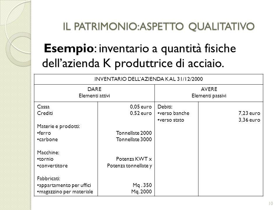 IL PATRIMONIO:ASPETTO QUALITATIVO Esempio: inventario a quantità fisiche dellazienda K produttrice di acciaio. 10 INVENTARIO DELLAZIENDA K AL 31/12/20