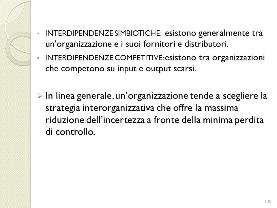 INTERDIPENDENZE SIMBIOTICHE: esistono generalmente tra unorganizzazione e i suoi fornitori e distributori. INTERDIPENDENZE COMPETITIVE: esistono tra o