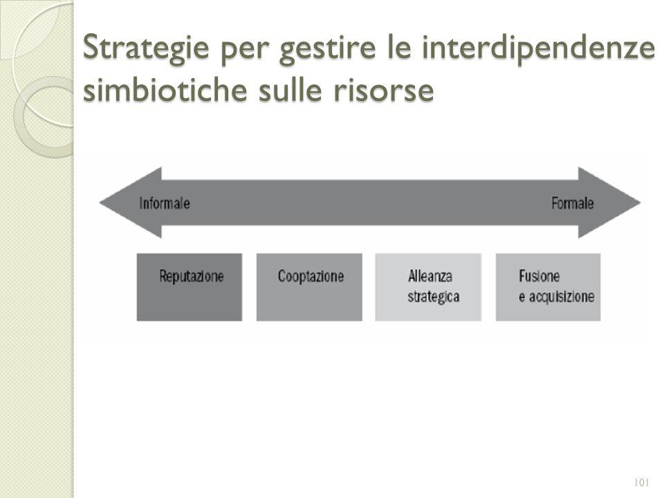 Strategie per gestire le interdipendenze simbiotiche sulle risorse 101