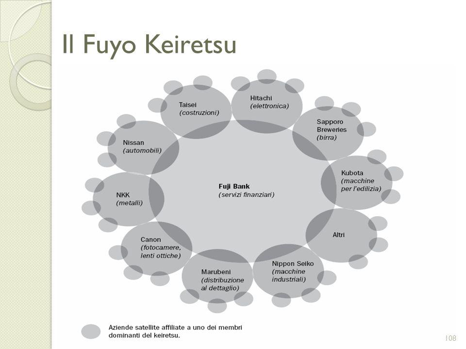 Il Fuyo Keiretsu 108