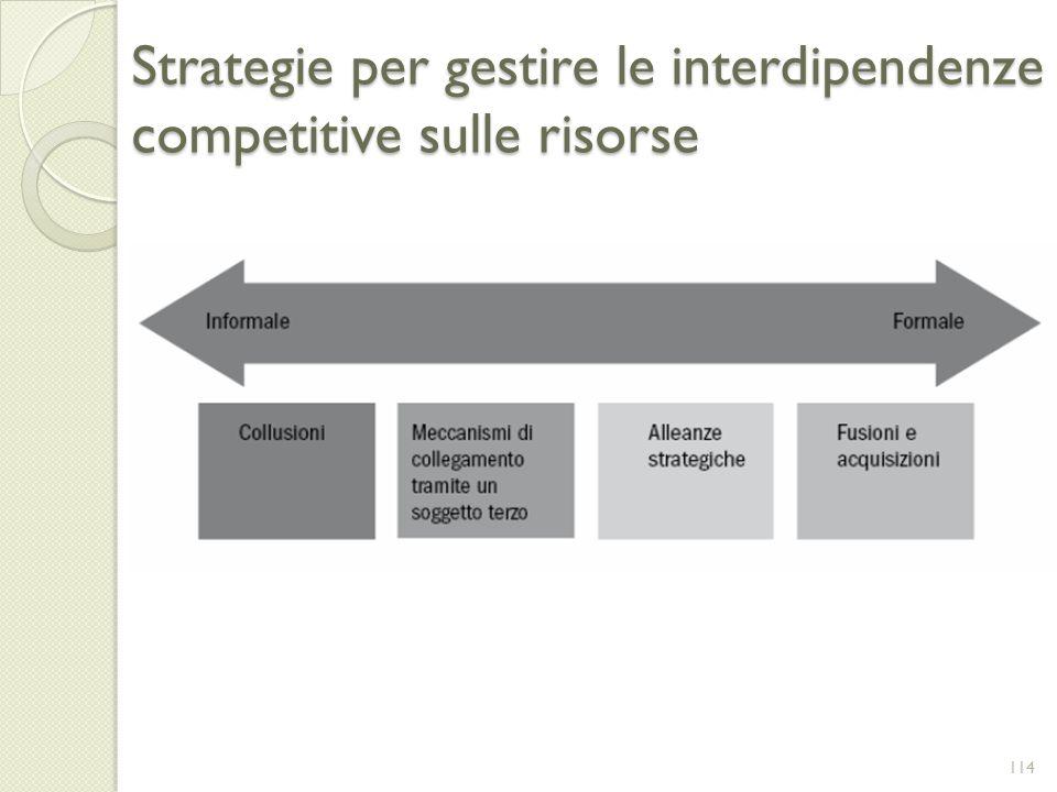 Strategie per gestire le interdipendenze competitive sulle risorse 114